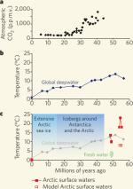 Klimaentwicklung der Arktis
