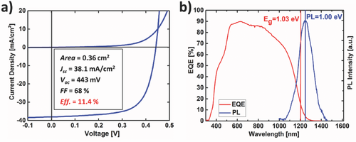 Figure: a) Dark and illuminated I–V curves of the device measured under standard test conditions and the corresponding device parameters and b) EQE of the device and PL spectrum of the absorber measured at room temperature.