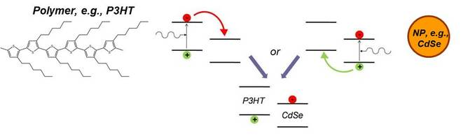 Semiconductor nanoparticles thesis